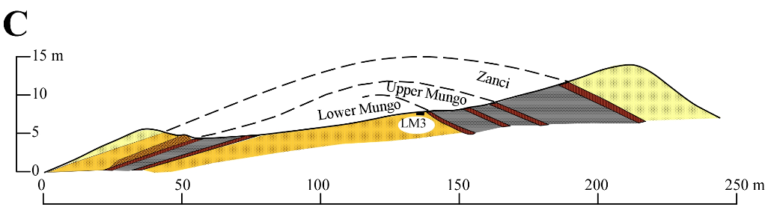 Section showing the reconstruction of stratigraphic layers that had been deflated