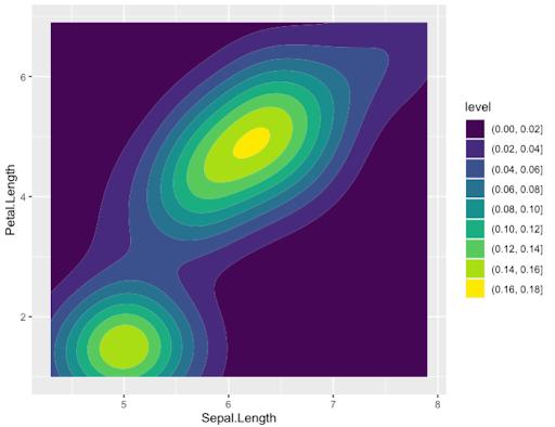density plot with default options