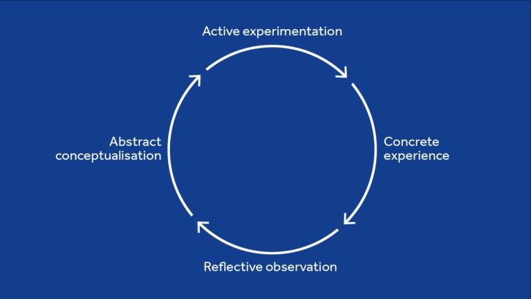 The Kolb cycle