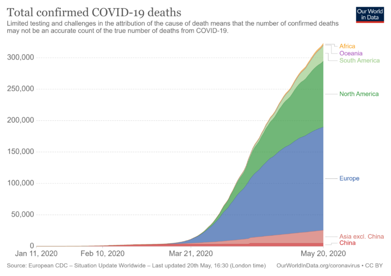 Chart showing confirmed COVID-19 deaths worldwide by continent
