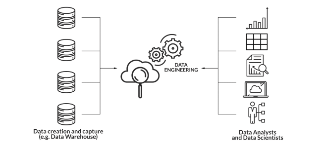 Infographic showing data engineering as the link between data creation and capture and data analysts and scientists