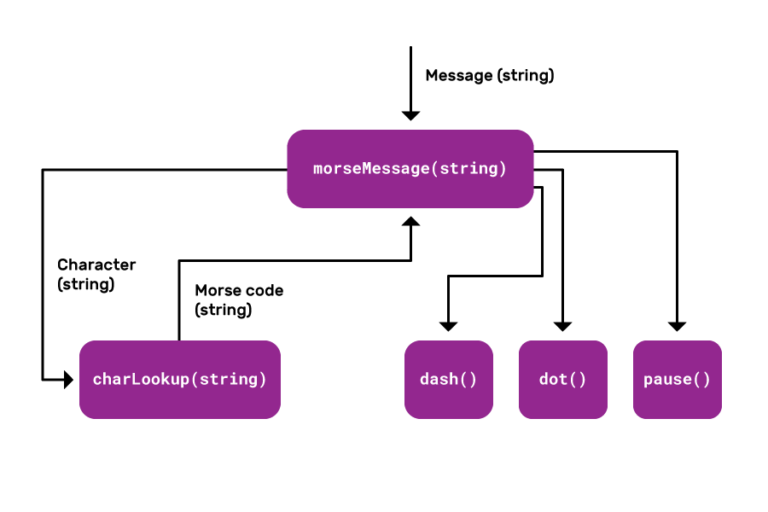 """An arrow labelled """"Message (string"""") point at a block labelled """"morseMessag(string)"""". An arrow labelled """"Character(string)"""" goes to a block labelled """"charLookup(string)"""", and another arrow labelled """"Morse code (string)"""" goes from """"charLookup(string)"""" to """"morseMessage(string)"""". Three other unlabeled arrows go from """"morseMessage(string)"""" to one of three separate blocks, which are labeled as """"dash()"""", """"dot()"""" and """"pause()""""."""