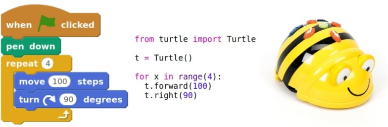 """Code representing the above algorithm in Scratch blocks, and Python, plus a floor robot. The scratch blocks are: """"when green flag clicked"""" """"pen down"""" """"repeat 4"""" """"move 100 steps"""" """"turn clockwise 90 degrees"""" and the end of the repeat block. The Python program reads, """"from turtle import Turtle t = Turtle() for x in range(4):"""" and then indented """"t.forward(100) t.right(90)"""""""