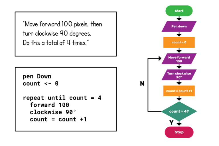 A square drawing algorithm represented in plain English, pseudocode and flowchart form.