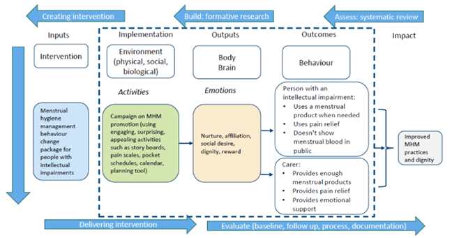 The theory of change is in the centre of the diagram. From left to right, the Theory of Change is inputs, which 1. Inputs and the intervention: menstrual hygiene management behaviour change package for people with intellectual impairments 2. Implementation, environment (physical, social and biological), and activities: campaign on menstrual hygiene management promotion (using engaging, surprising, appealing activities such as story boards, pain scales, pocket schedules, calendar, planning tool) 3. Outputs, body, brain, and emotions: nurture, affiliation, social desire, dignity, reward 4. Outcomes, behaviour: person with an intellectual impairment – uses a menstrual product when needed; uses pain relief, doesn't show blood in public. For the carer the behaviours are: provide enough menstrual products, provide pain relief, provide pain relief 5. Impact: improved menstrual hygiene practices and dignity. The process for designing the behaviour change intervention goes around the outside of the Theory of Change using arrows. The first arrow is Assess: systematic review. Second: Build – formative research. Third: Creating intervention. Fourth: Delivering intervention. Fifth: Evaluate: baseline, follow up, process, documentation.