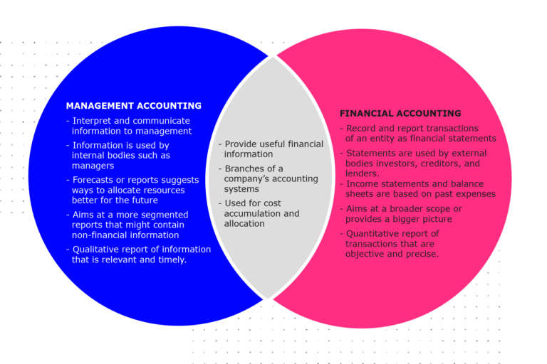 Venn diagram shows the overlap between Management accounting and Financial accounting = Providing useful financial information; branches of a company's accounting systems and; used for cost accumulation.