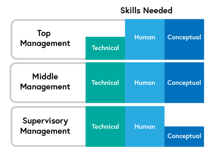 A diagram which visualises the amount of three different types of skill that a leader needs based on their level of authority. Supervisory managers need high levels of technical and human skills but lower levels of conceptual skill. Middle managers need high levels of all three skills. Top managers need less technical skill but high levels of human and conceptual skill.