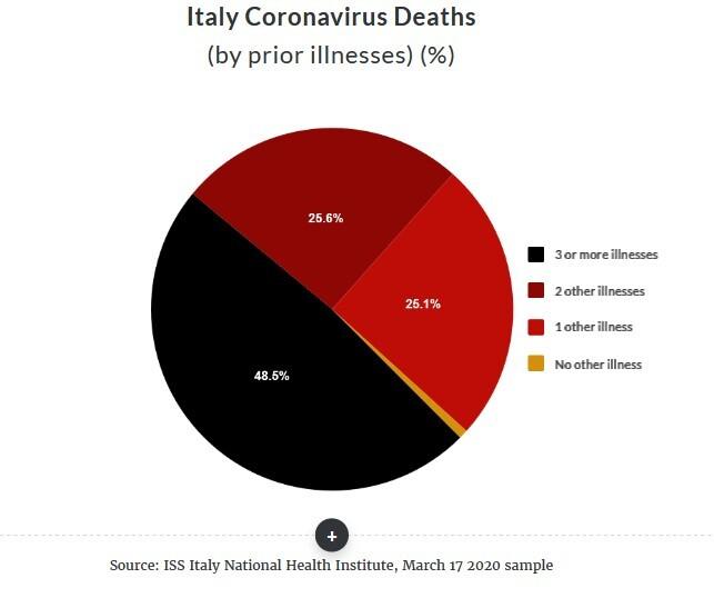 Italy coronavirus deaths Pie chart