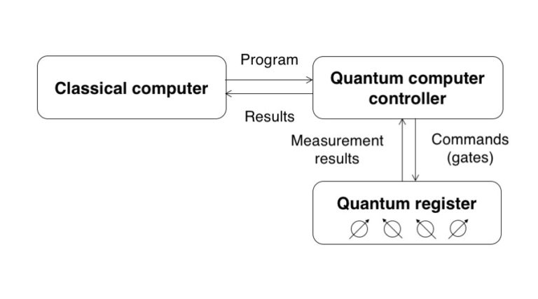QCarchitecture