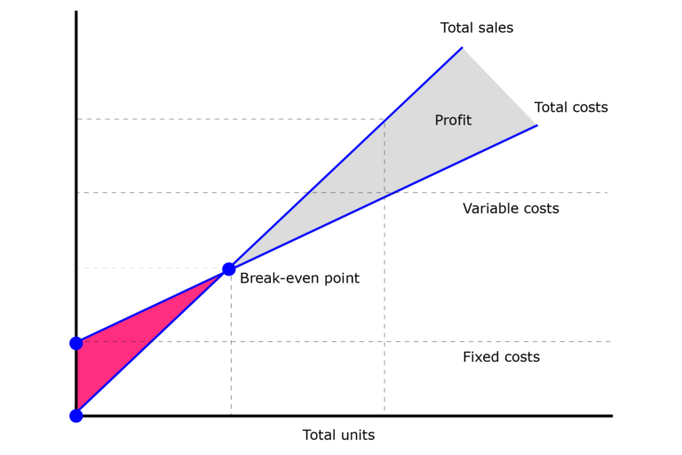 Digram shows Cost volume profit table and where the break even point occurs