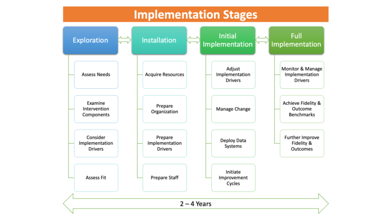 The Four Stages of Implementation Adapted from Fixsen et al. (2005)