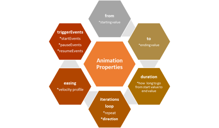 Animation attributes for motion