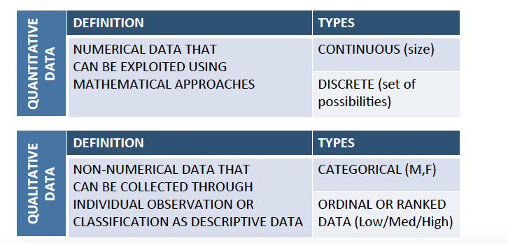 table explaining different types of data, qualitative and quantitative