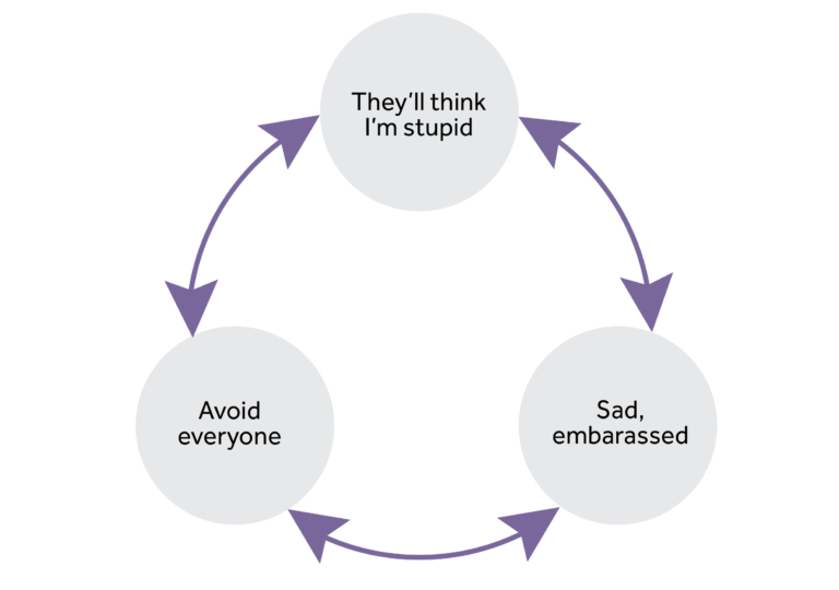 3 circles are in a cycle. Circle 1 - 'They'll think i'm stupid', circle 2 - 'sad, embarrassed' and circle 3 'avoid everyone'