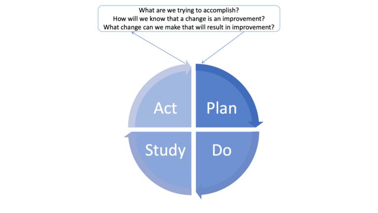 Figure 3: PDSA Cycle - World Health Organisation