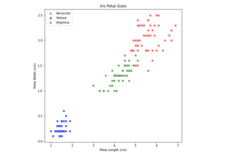 Screenshot from Jupyter Notebook that shows iris petel sizes and labeled with 3 different colors for categorization. Y axis is petal width cm (0.0, 0.5, 1.0, 1.5, 2.0, 2.5) and x axis is petal length cm (1, 2, 3, 4, 5, 6, 7). Setosa (blue) is lower left, Versicolor (green) is mid range, Virginica (red) is high right.