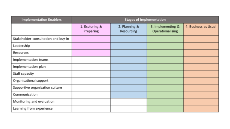 Implementation enablers and stages, adopted from Burke, Morris and McGarrigle (2012)