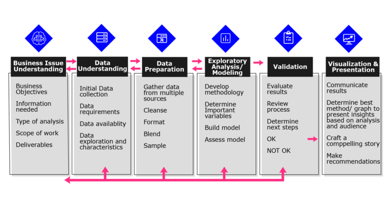 Diagram shows the Six steps to creating a visualisation: Understand the business issue, data set, preparation, modelling, validation and presentation