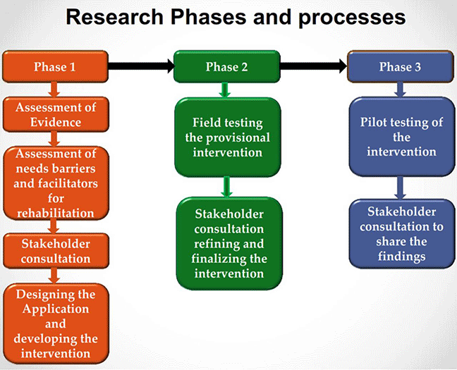 Flow chart titled research phases and processes. Horizontally the flow chart has three coloured text boxes. Left: an orange coloured box with a text phase 1 leading to a violet coloured box with a text phase 2 leading to a green coloured box with a text phase 3. The orange coloured box on the left with text phase one has 4 orange coloured boxes placed one below the other. The orange coloured box on the left with text phase one leads to a Box below with text: Assessment of Evidence leading to a Box below: with text Assessment of barriers and facilitators for rehabilitation leading to a Box below: with text Stakeholder consultation leading to a Box below: with text Designing the application and developing the intervention. The violet coloured box in the middle with text phase two has 2 violet coloured boxes placed one below the other. The Violet coloured box in the middle with text phase two leads to a Box below with text: pilot testing the provisional intervention leading to a Box below: with text Stakeholder consultation refining and finalizing the intervention. The Green coloured box on the right with text phase three has 2 green coloured boxes placed one below the other. The green coloured box on the right with text phase three leads to a Box below with text: pilot testing of the intervention leading to a Box below: with text Stakeholder consultation to share the findings