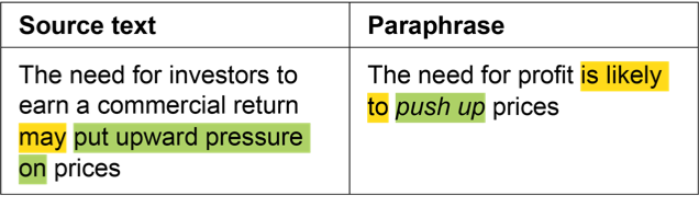Source text: The need for investors to ear a commercial return may (highlighted in yellow) put upward pressure on (highlighted in green) prices. Paraphrase: The need for profit is likely to (highlighted in yellow) push up (highlighted in green) prices