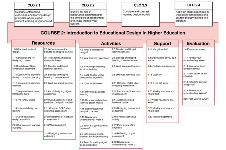 Educational Design RASE Model Example