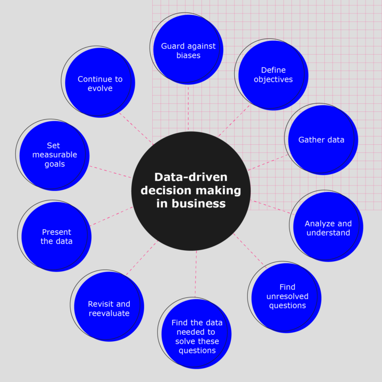 Diagram shows the List of DDDM factors including Define clear objectives, Gather data now, Find unresolved questions, Identify the data needed to solve questions, Analyse the data, revisit data, present data and set goals