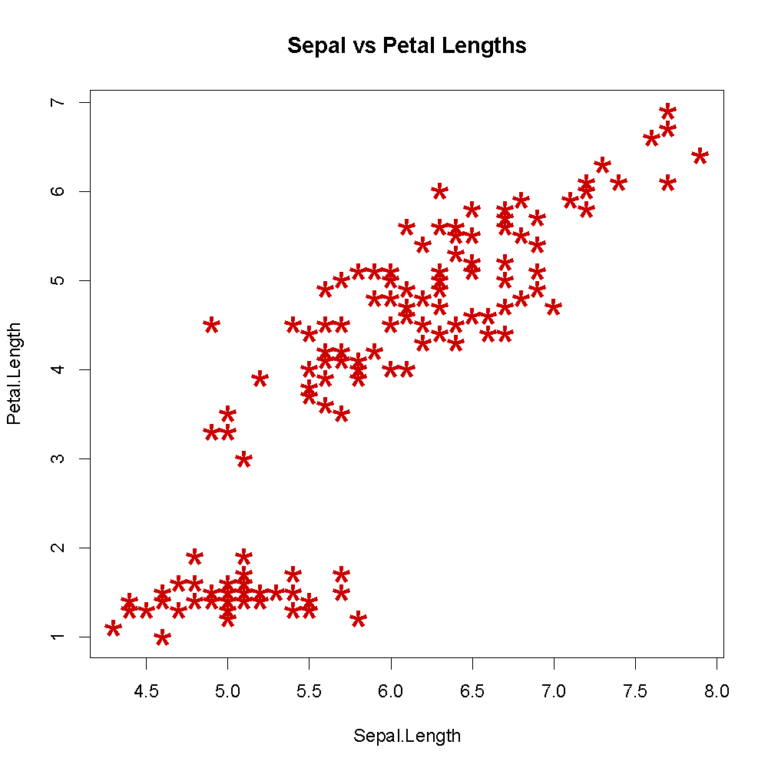 Scatterplot using specified data and options.