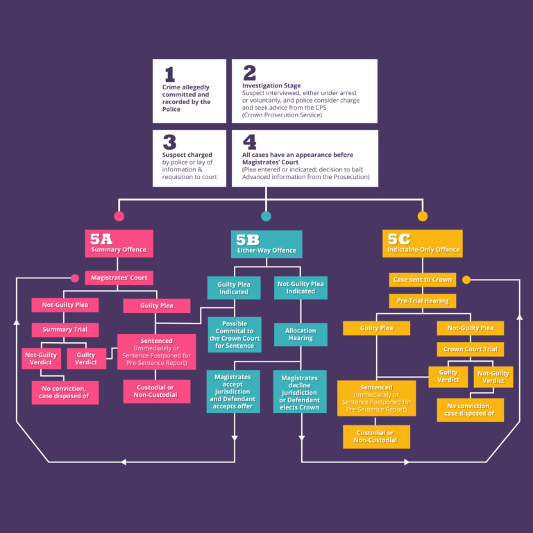 Flowchart outlining how the criminal justice system works in the UK. There are 4 initial stages followed by a fifth stage which branches into 3 sections; 5A, 5B, and 5C. Each of these stages is outlined separately below.