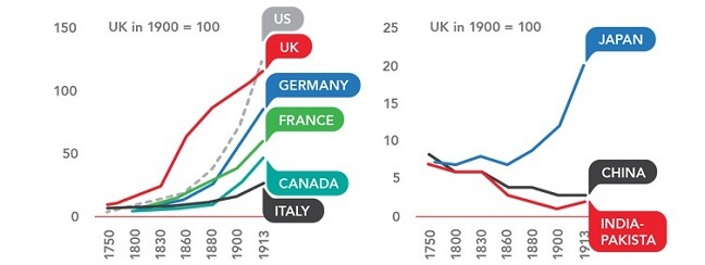 Alt Industrialisation since 1750