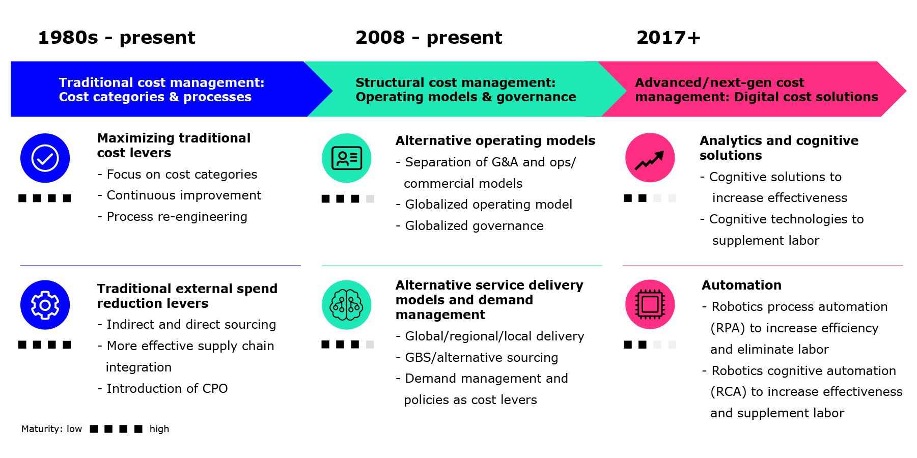 Diagram shows the evolution of cost management from 1980s - present: Traditional cost management: Cost categories & processes. 2008 - present: Structural cost management: Operating models & governance. 2017+: Advance/ next-gen cost management: Digital cost solutions.