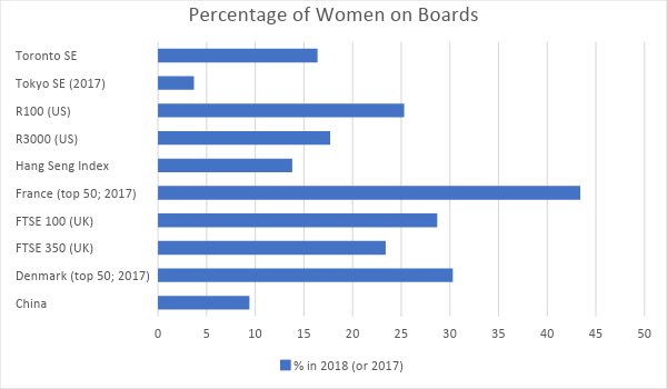 Horizontal bar chart showing the percentage of women on boards according to the Stock Exchanges in Canada, Japan, USA, Hong Kong, China, France, UK, and Denmark. France shows the highest, at around 43% with Japan lowest at around 4%