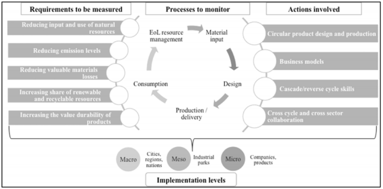 Requirements to be measured, Processes to monitor, Actions involved, Implementation levels: micro, meso and macro.