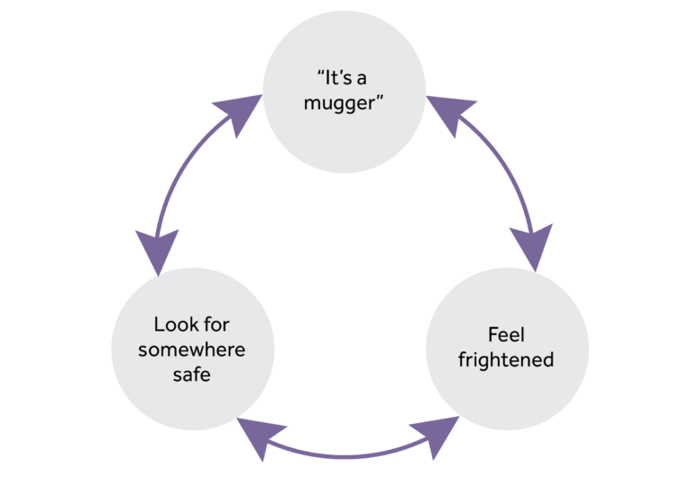 3 circles in a cycle. 1st circle - it's a mugger, 2nd circle - feel frightened, 3rd circle - look for somewhere safe