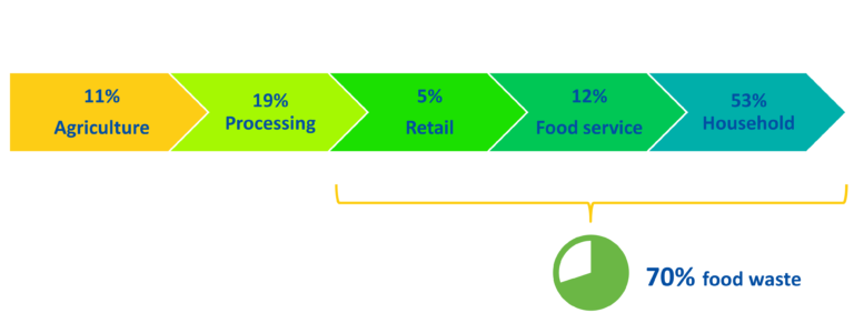 Graphic showing the supply chain with interlocking boxes representing Agriculture (11%), Processing (19%), Retail (5%), Food Service (12%), Household (53%). The last three boxes represent 70% of food waste