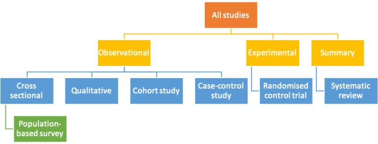 Flow diagram showing different study designs. All studies are split in to observation, experimental and summary studies. Observational studies include cross sectional, qualitative, cohort and case control studies. Experiemental include randomised controlled trials. Summary studies include systematic reviews.