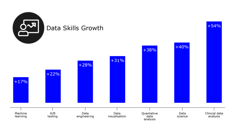 Bar chart showing percentage increase in demand for data skills across different job areas. The job areas are: machine learning (17% increase), A/B testing (22% increase), data engineering (28% increase), data visualisation (31% increase), quantitative data analysis (38% increase), data science (40% increase) and clinical data analysis (54% increase).