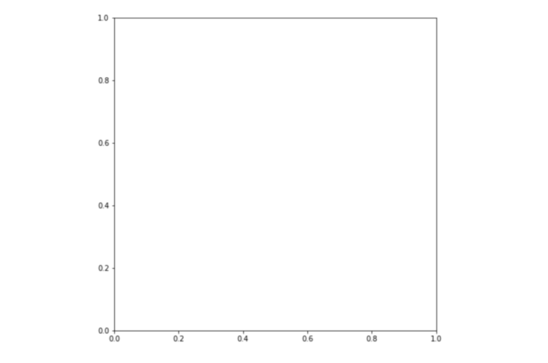 Screenshot from Jupyter Notebook that shows a blank plot. X and Y axis both show 0, 0.2, 0.4, 0.6, 0.8, 1.