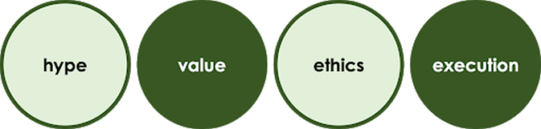 Image showing the themes on this page: Hype, Value, Ethics and Execution