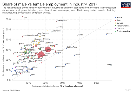 Graph comparing the number of males employed in industry, on the vertical axis, compared to the number of women, on the horizontal axis. The industry sector consists of mining, manufacturing, construction, and public utilities. The majority of countries have a higher percentage of men than women employed in industry.