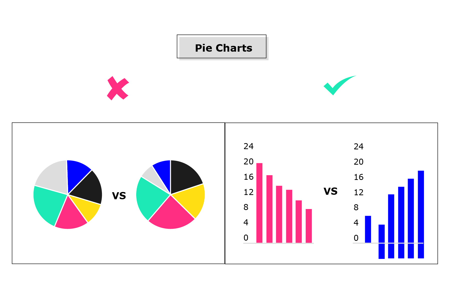 Example of a correct and incorrect pie chart. The incorrect version has two pie charts that are meant to show a comparison. The correct version has two bar charts showing the same information more effectively.