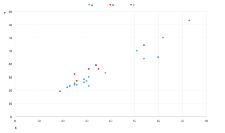 Screenshot from Jupyter Notebook that shows a blank plot. X and Y axis both show 0, 10, 20, 30, 40, 50 to 80. Setosa (Blue) dots are around 25-30: 25-30 and 50:50-60; Versicolor (green) dots are around 20:20-30; and Virginica (red) dots are between 30:25-35