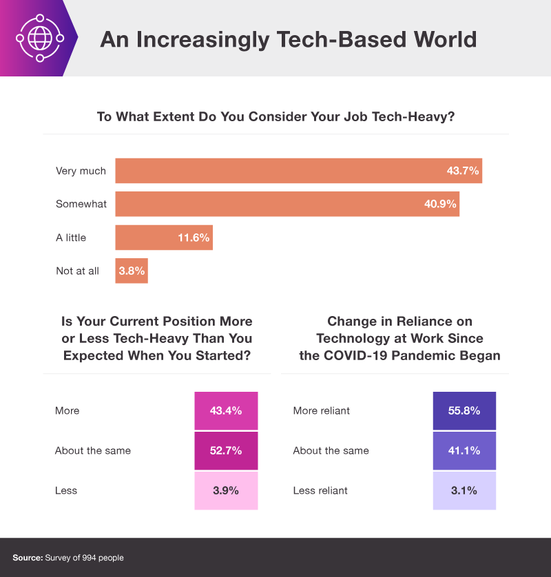 Digital skills gap chart - tech use at work