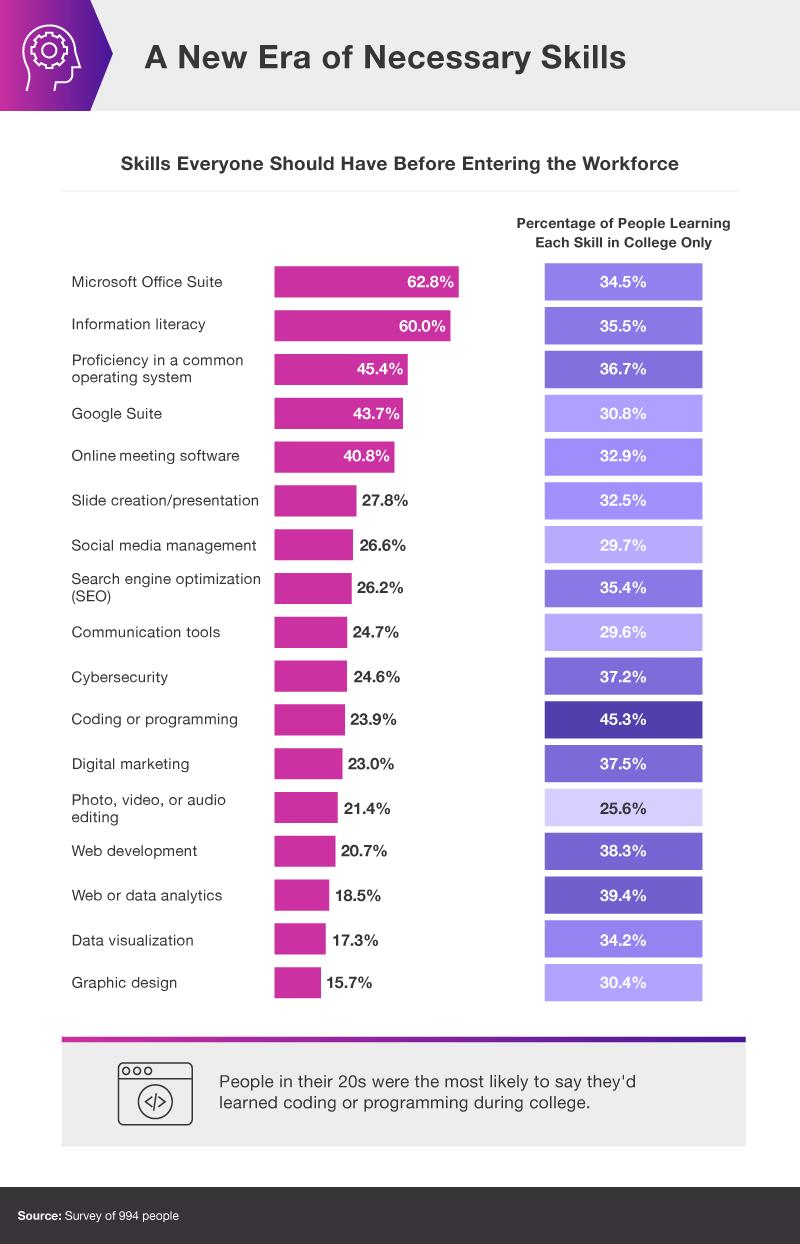 Most in demand tech skills chart