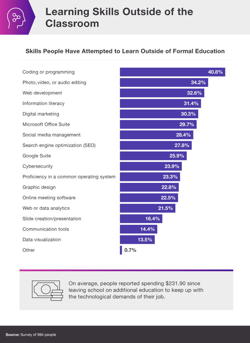 What skills do people learn after formal education? Chart