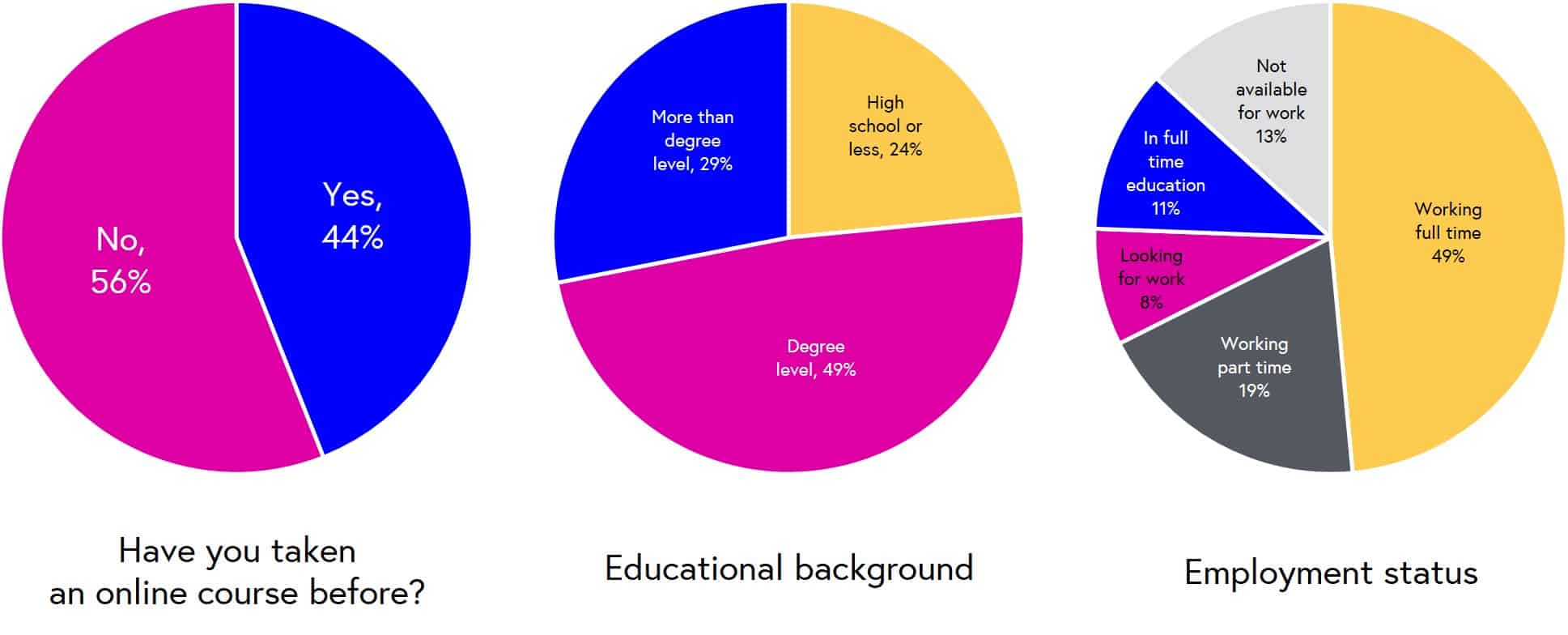 Education  and employment status