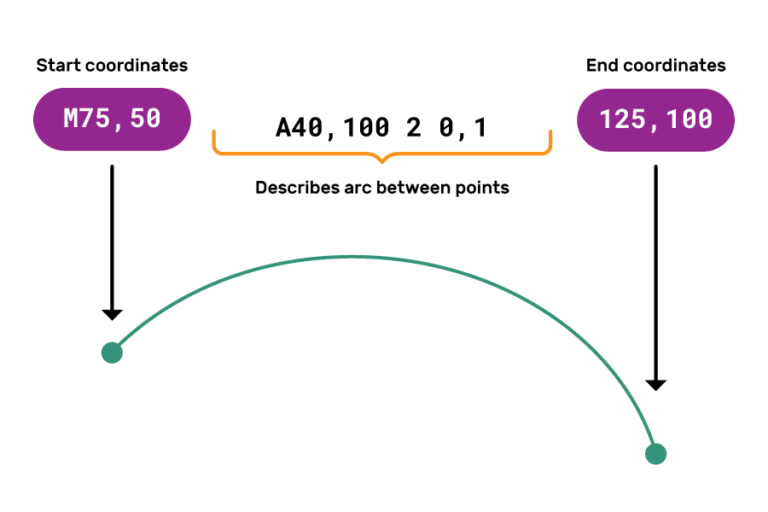 """A diagram showing an arc with the description M75, 50** A40, 100 2 0, 1 125, 100 above it. """"M75,50"""" is labelled as """"Start coordinates"""", with an arrow pointing to a circle at the left end of the arc. """"125,100"""" is labelled as """"End coordinates"""", with an arrow pointing to a circle at the right end of the arc. The text in-between the coordinates is labelled with """"Describes arc between points""""."""