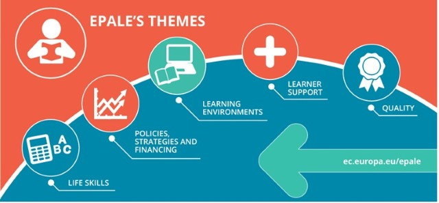 EPALE's five themes: life skills; policies, strategies and financing; learning environments; learner support; and quality.