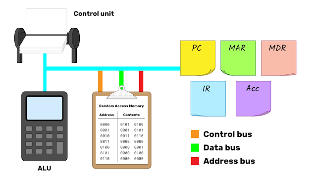 A general bus connects the control unit (represented as a set of filing cards) to the ALU (represented by a calculator), and through another branch to the registers (represented by post-it notes). The RAM, represented by a sheet on a clipboard with a list of addresses and their contents, is connected to the general bus by a control bus, data bus, and address bus.