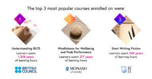 Infographic of our 3 top performing courses, Understanding IELTS, Mindfulness for Peak Performance and Start Writing Fiction.