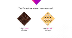 Infographic showing the FutureLearn team has consumer 3,100 kg of coffee and 102,800 tea bags